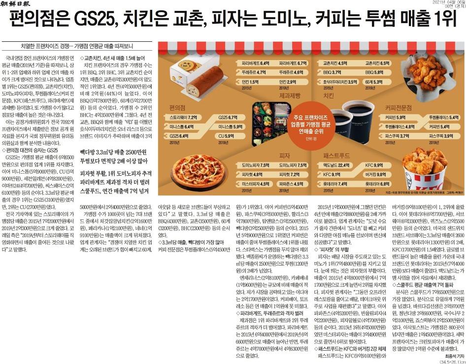 [조선일보] 편의점은 GS25, 치킨은 교촌, 피자는 도미노, 커피는 투썸 매출 1위-경제 08면-20210406.jpg